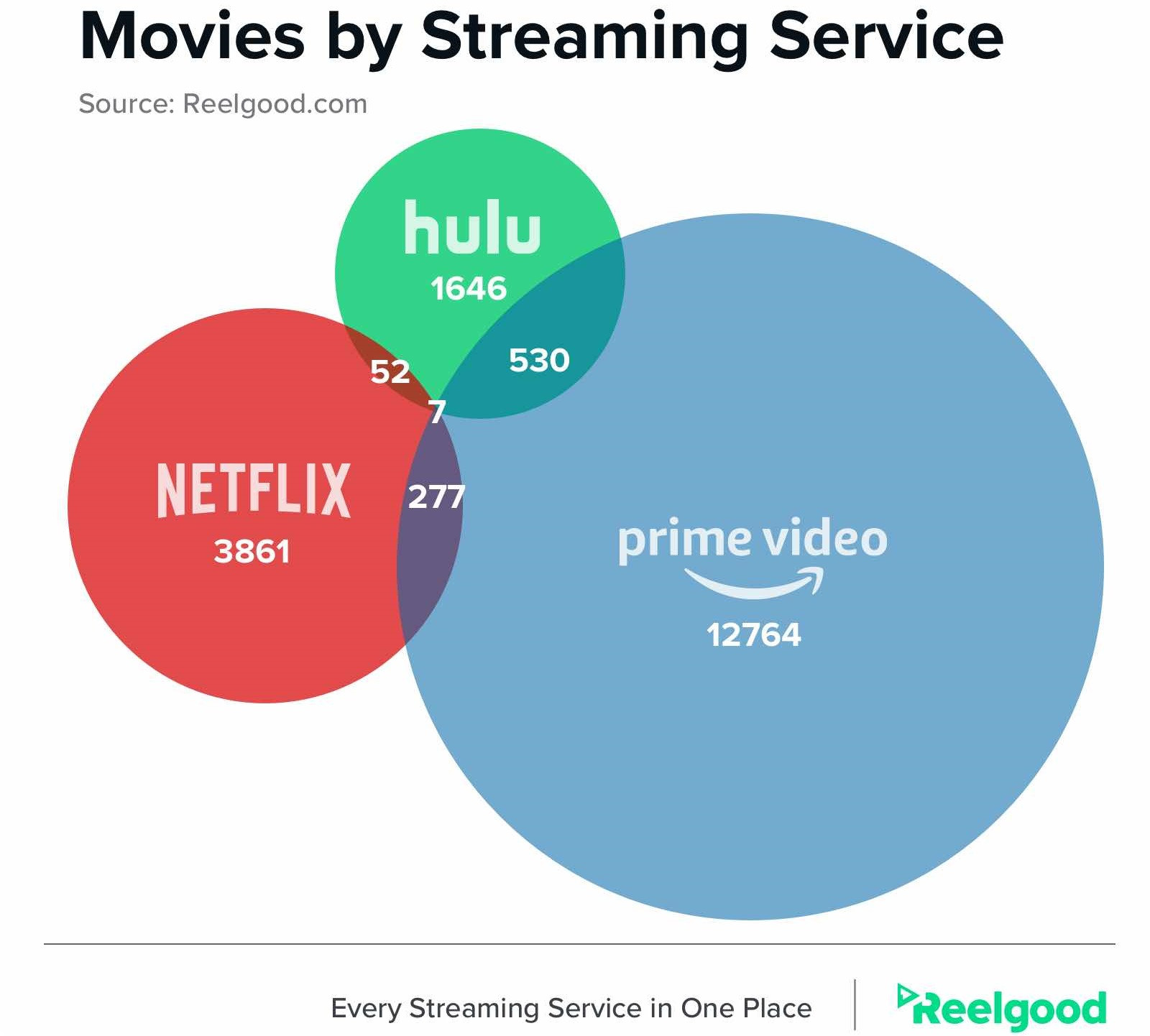 Amazon and Hulu Overlap Most on Films, Amazon and Netflix on TV